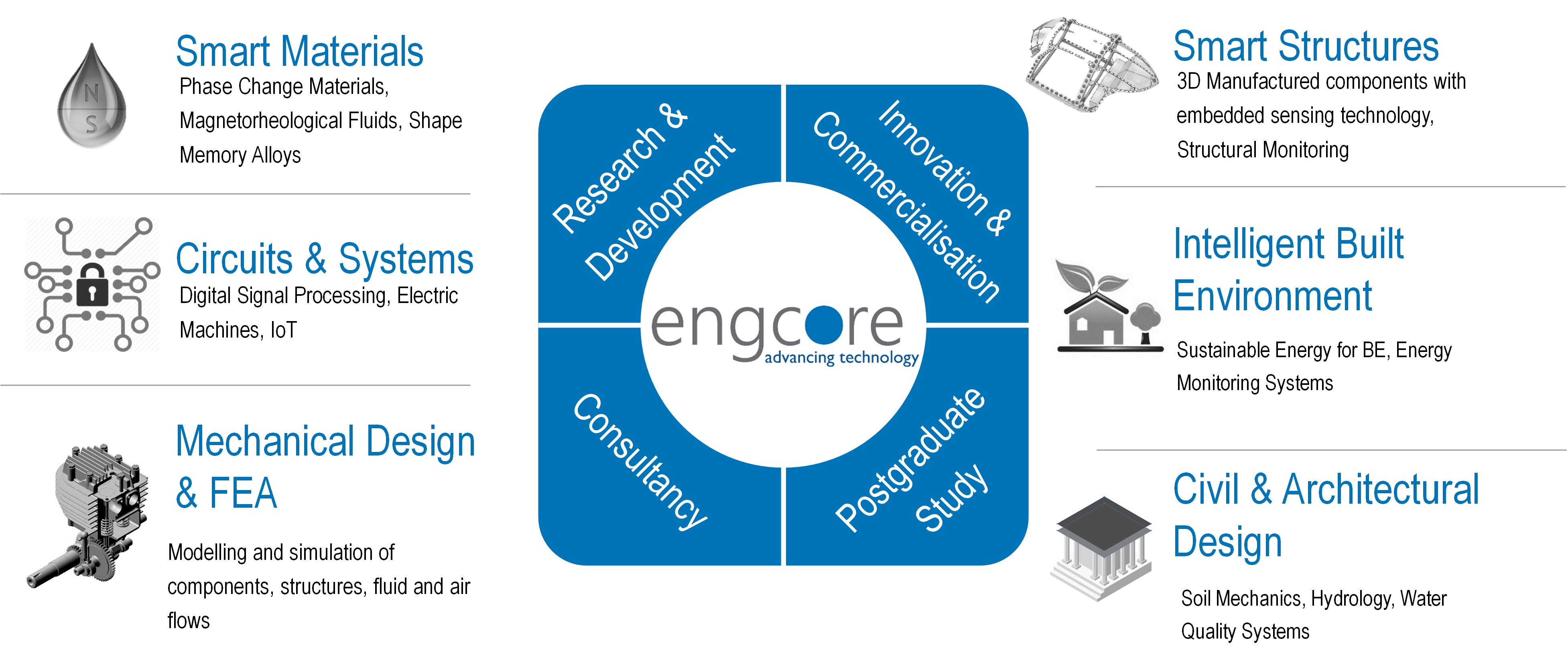 engCORE layout_new_blue